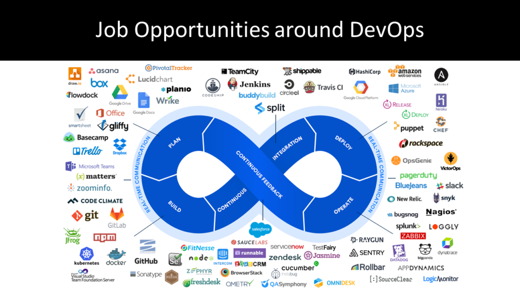 Job Opportunities around DevOps